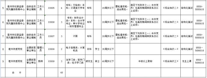 亳州这两家单位公开招聘40人 :有编制 快报名! 自媒体