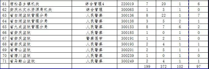 2019省考岗位取消、核减!涉及亳州市4个岗位  具体是... 自媒体