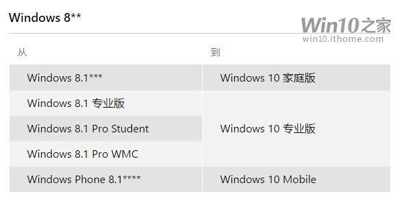 Win7/Win8.1免费升级Win10的版本对应关系 软件教程