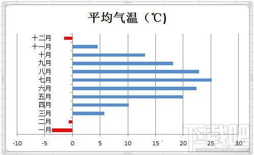 excel负数显示红色怎么设置? 软件教程