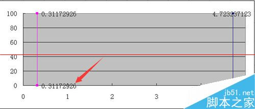 效果非常好!excel怎么绘制集料标准曲线图! 软件教程
