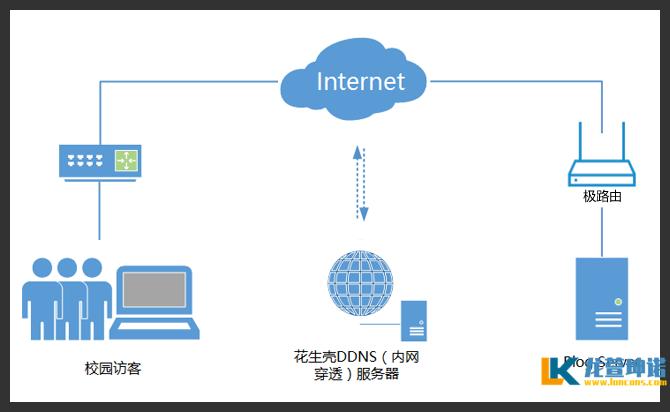 轻松突破校园网,实现Web服务发布 软件教程