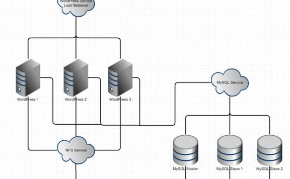 如何在Kubernetes上运行高可用的WordPress和MySQL